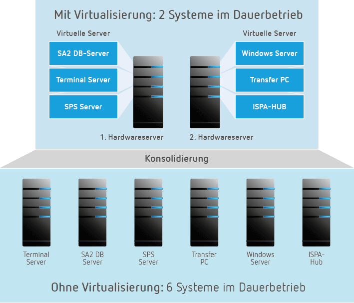 Hardware Konsolidierung durch virtuelle Server